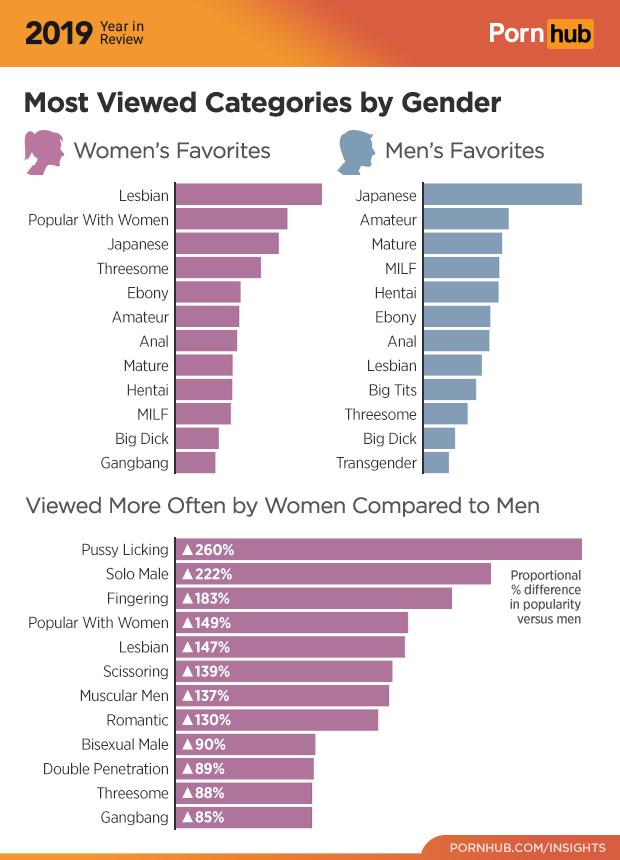 Estadísticas de categorías por género pornhub