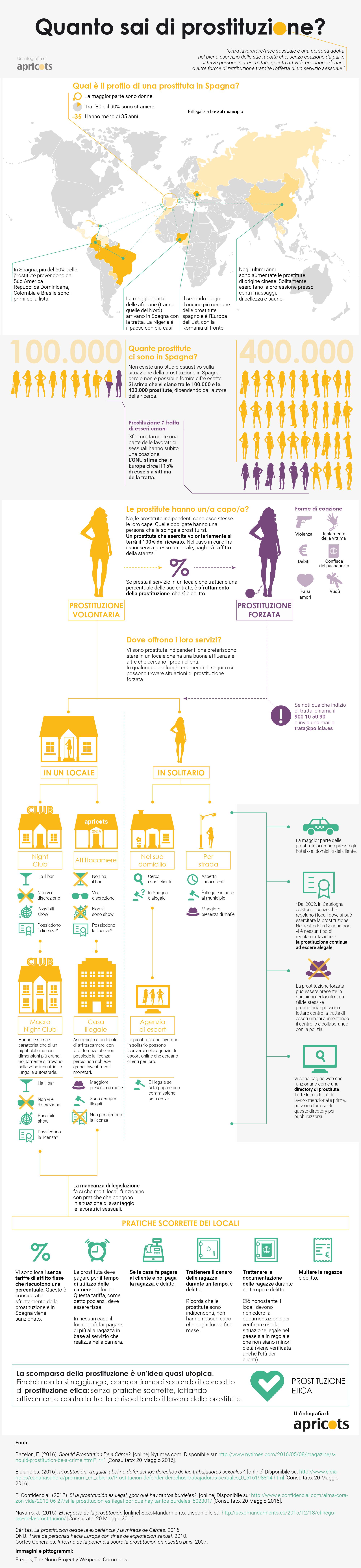 Infografía sobre prostitución